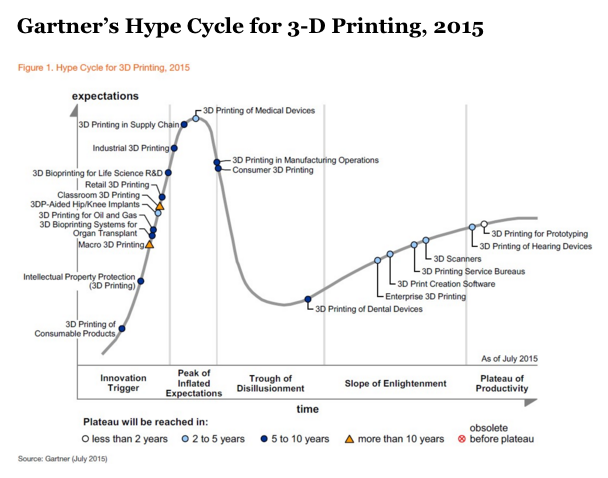 Investissements Gartner hype cycle 2015
