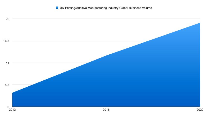 Une croissance de 400% du marché de l'impression 3D en 2018