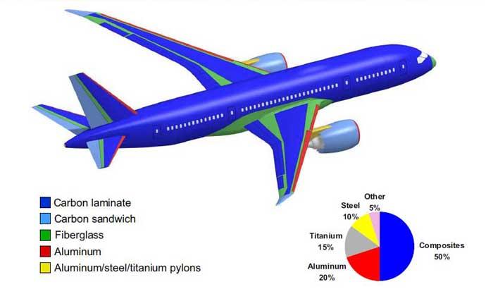 Matériaux composites - impression 3D - Boeing
